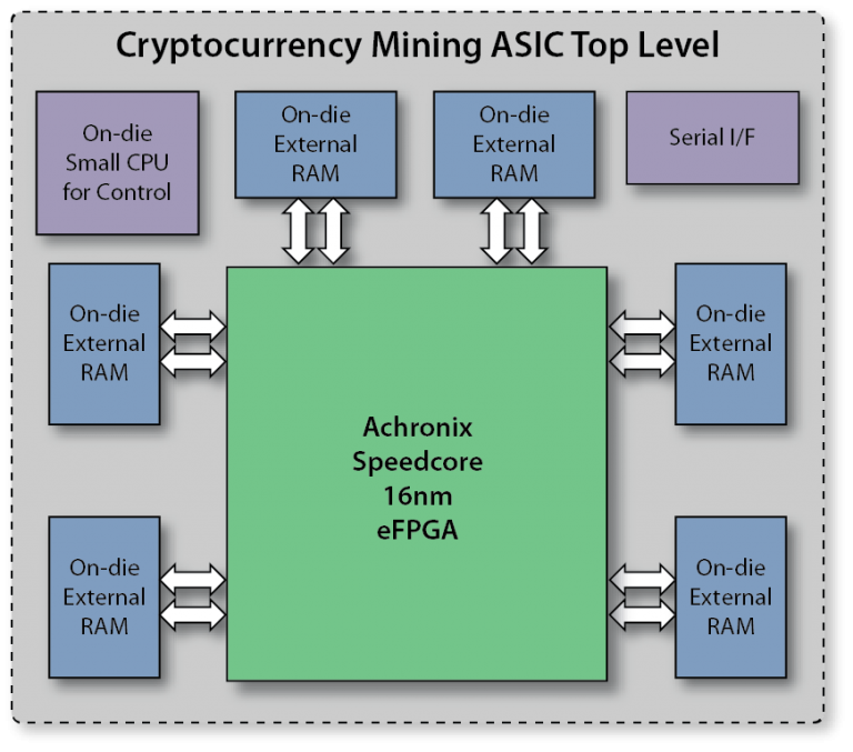 Cryptocurrency Mining ASIC Top Level