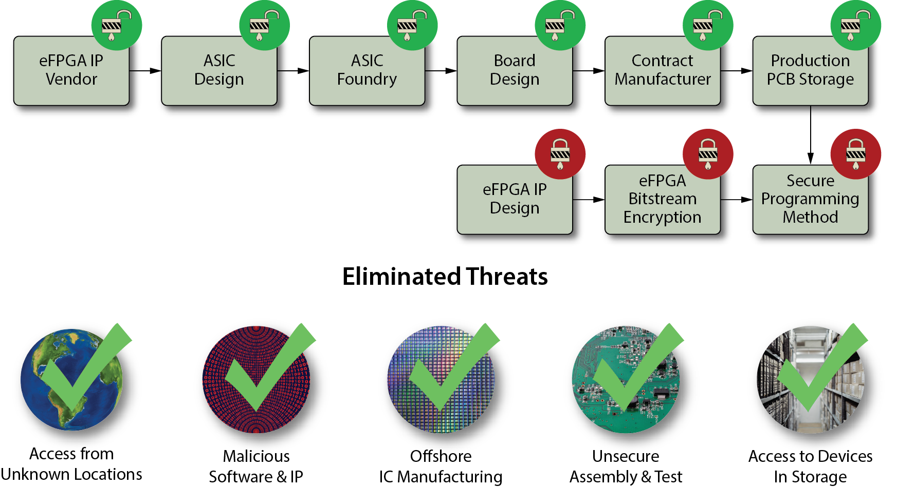Supply Chain Security for eFPGA Design