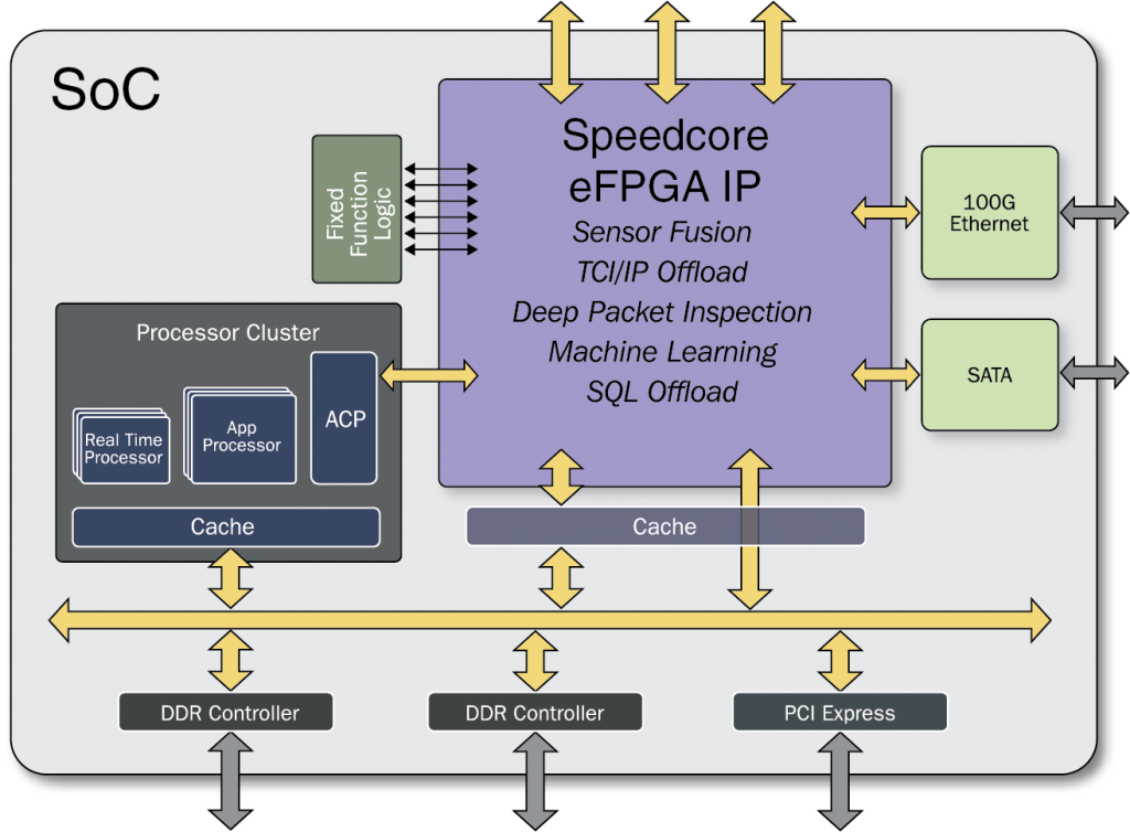 Speedcore eFPGA in an SoC Subsystem