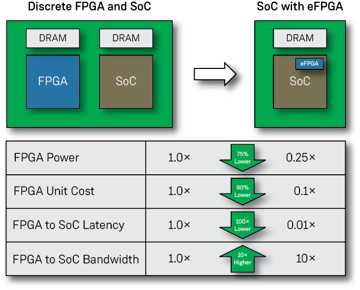 FPGA versus eFPGA with SoC