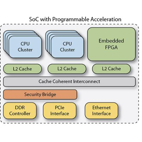 SoC Acceleration