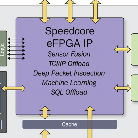 Speedcore Block Diagram